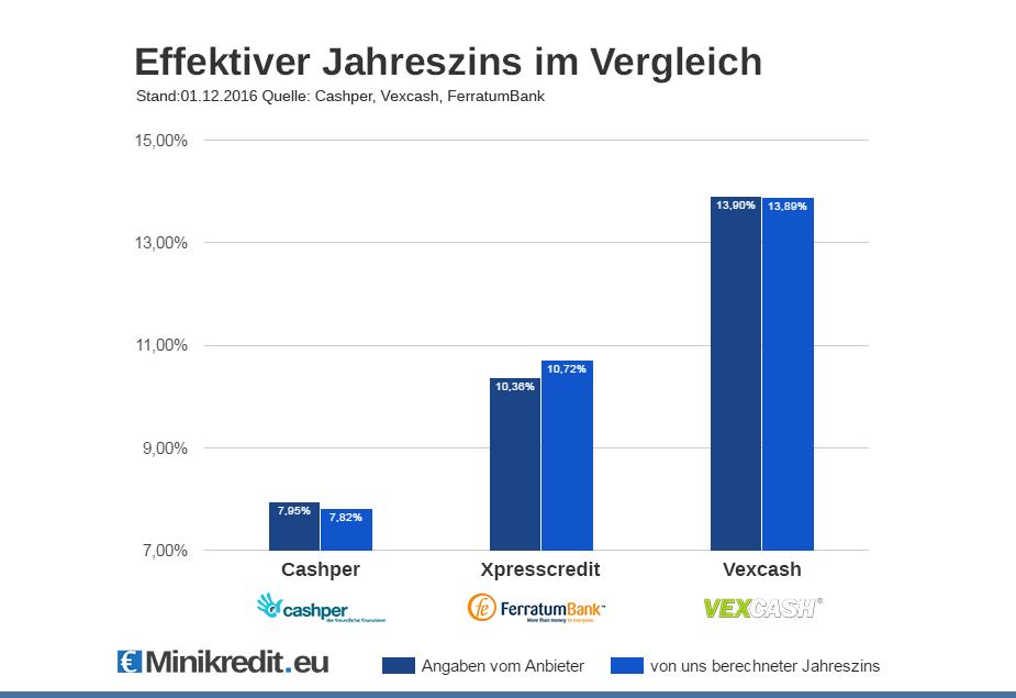 Minikredit-Anbieter im Vergleich